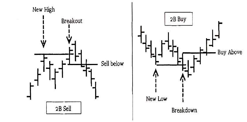 2B Pattern (Trade ic 2B