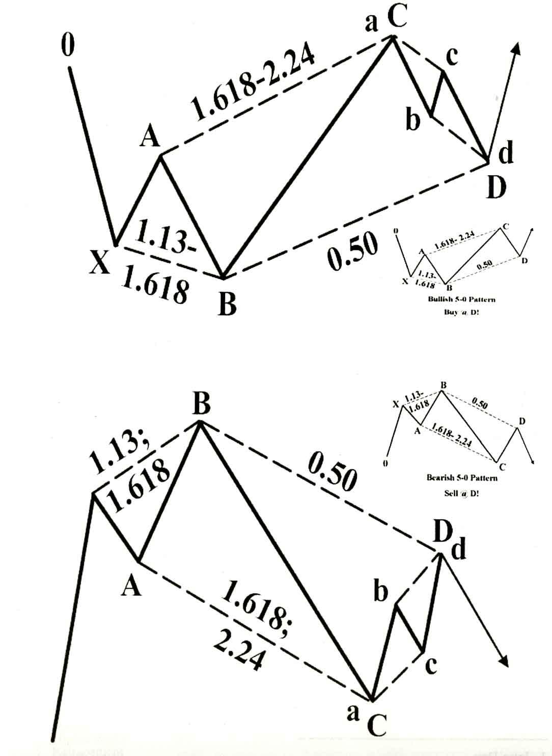 5-0 Pattern, الگوی 0-5