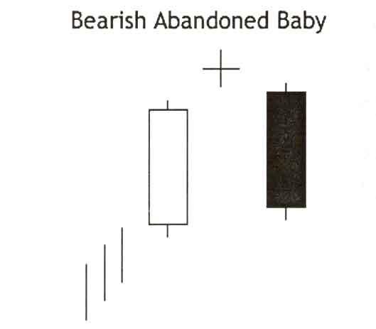 Abandonded Boby Candlestick Pattern, Bearish(BABP