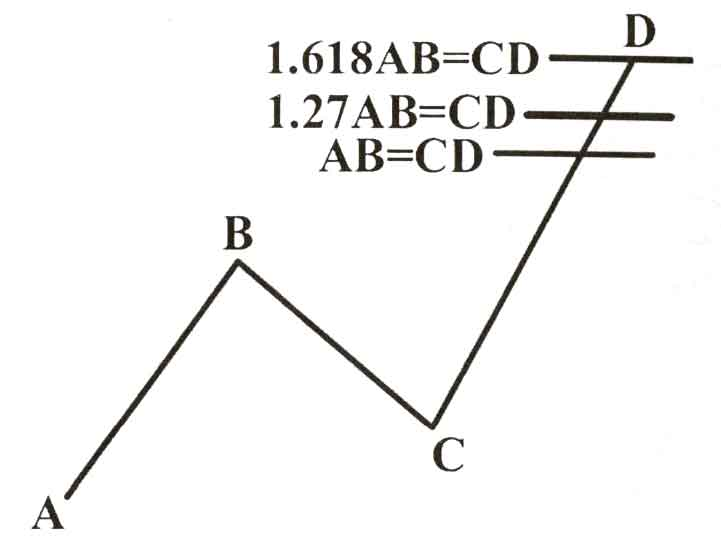 ABC Pattern(AB=CD