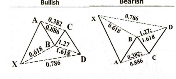 Gartley Pattern, الگوی گارتلی
