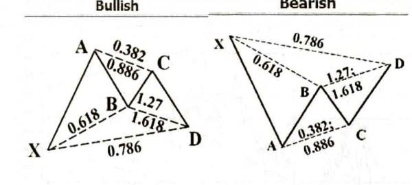 Gartley Pattern, الگوی گارتلی