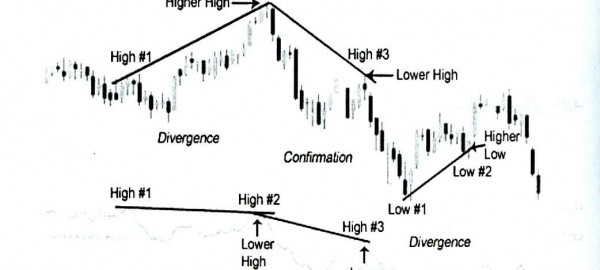 Advance Decline line