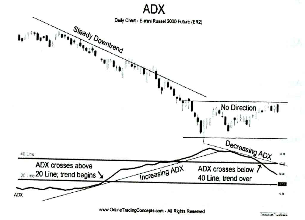 ADX(Average Directional Index, شاخص هدایتی میانگین