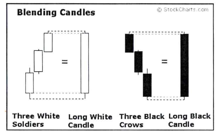 Blending Candlestick, الگوهای شمعی ترکیبی