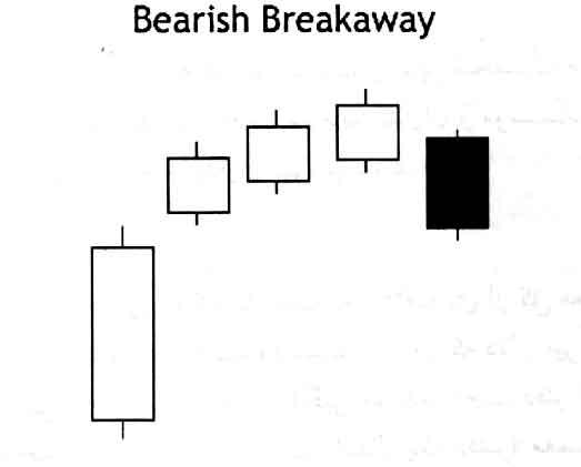Breakaway Candlestick Pattern, Brearish, الگوی شمعی شکست یا فرار نزولی