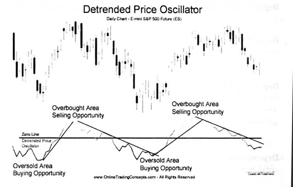Detrended Price Oscillator  اوسیلاتور DP