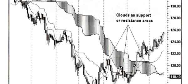 ابرهای ایچیموکو. این ابر ها سطوح حمایت و مقاومت و هم چنین روند قیمت را تعیین می نماید. هنگامی که ردیف شمعها از مرز بالای