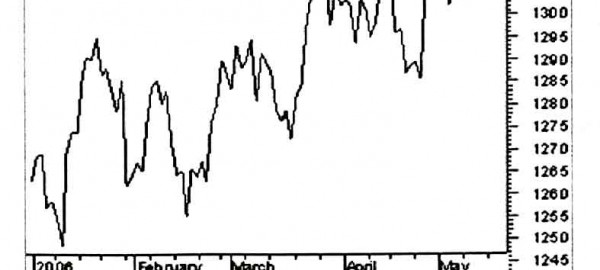 Linear Charts نمودار خطی