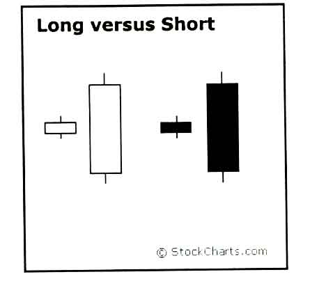 شمع های کوتاه Short Candles