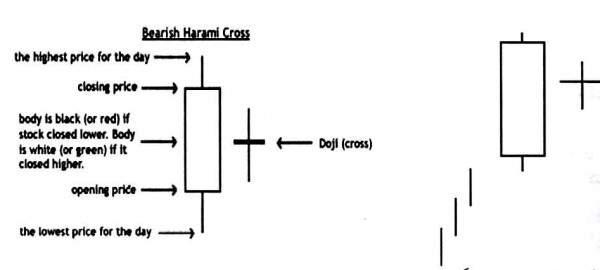 Harami Cross Candlesticj Pattern , Bearish BHCP الگوی صلیب هارامی نزولی