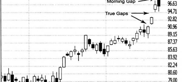 شکاف صبحگاهی Morning Gap